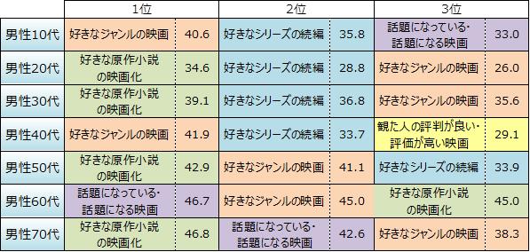【悲報】 日本映画のレベルが低い理由が判明wwwwwwwwwwwwwwwwwwwwwww